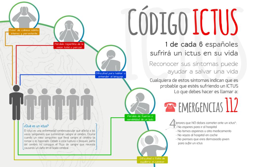 Actualización Código Ictus. Castilla La Mancha